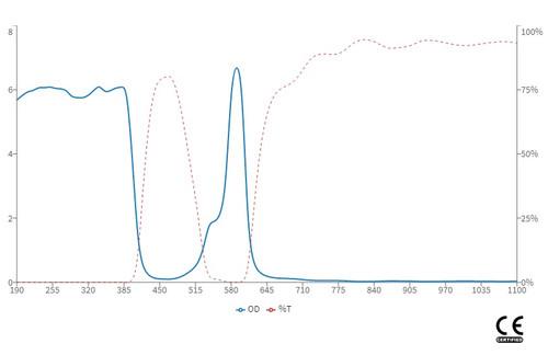 LG-013 Optical Density Wavelength Chart