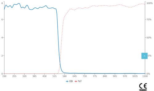 LG-005 Wavelength OD Chart
