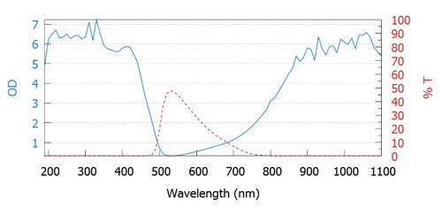 WIN-001 Laser Window Wavelength vs OD Chart