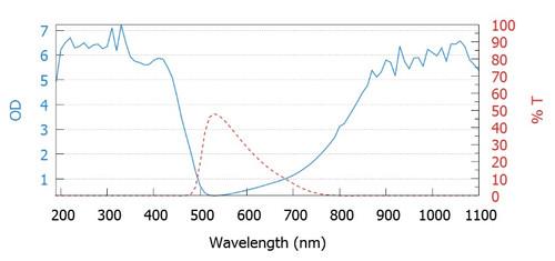 WIN-001 Laser Window Wavelength vs OD Chart