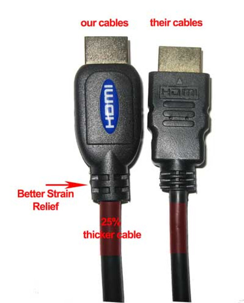 Our cables beat the competion in both price and quality