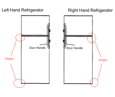 HELP! Is my Dometic refrigerator door a left or right handed swing?