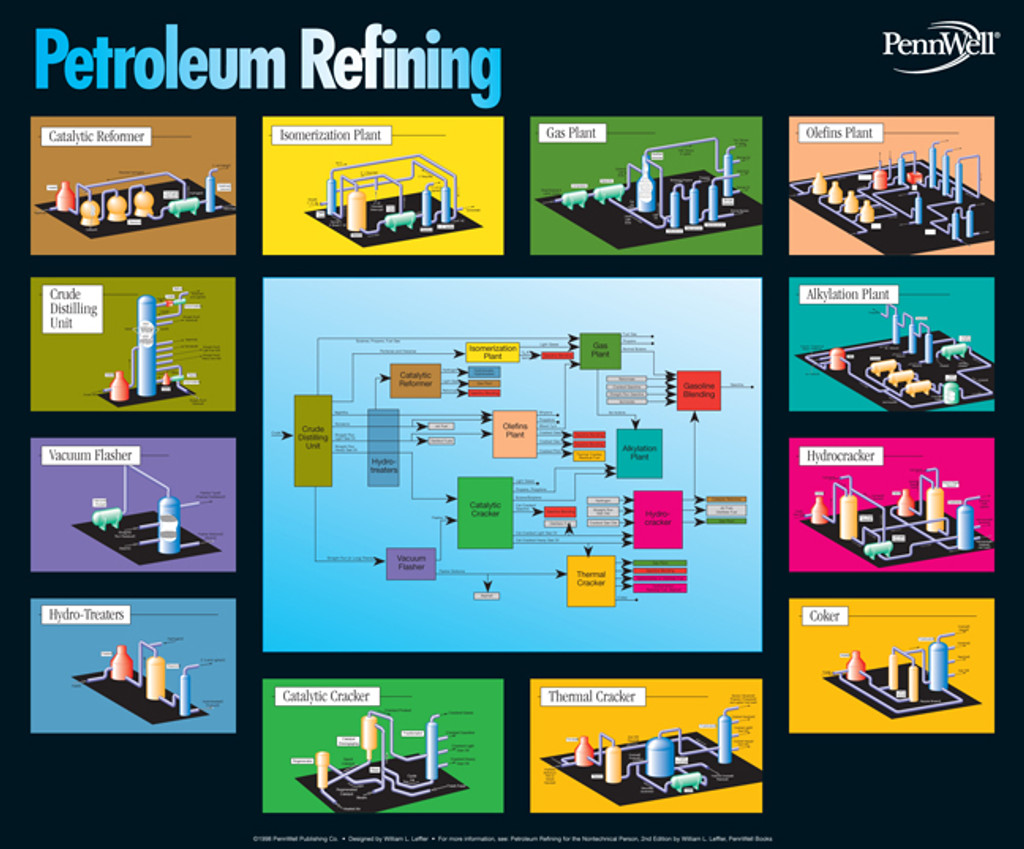 Petroleum Refining Chart - PennWell Books