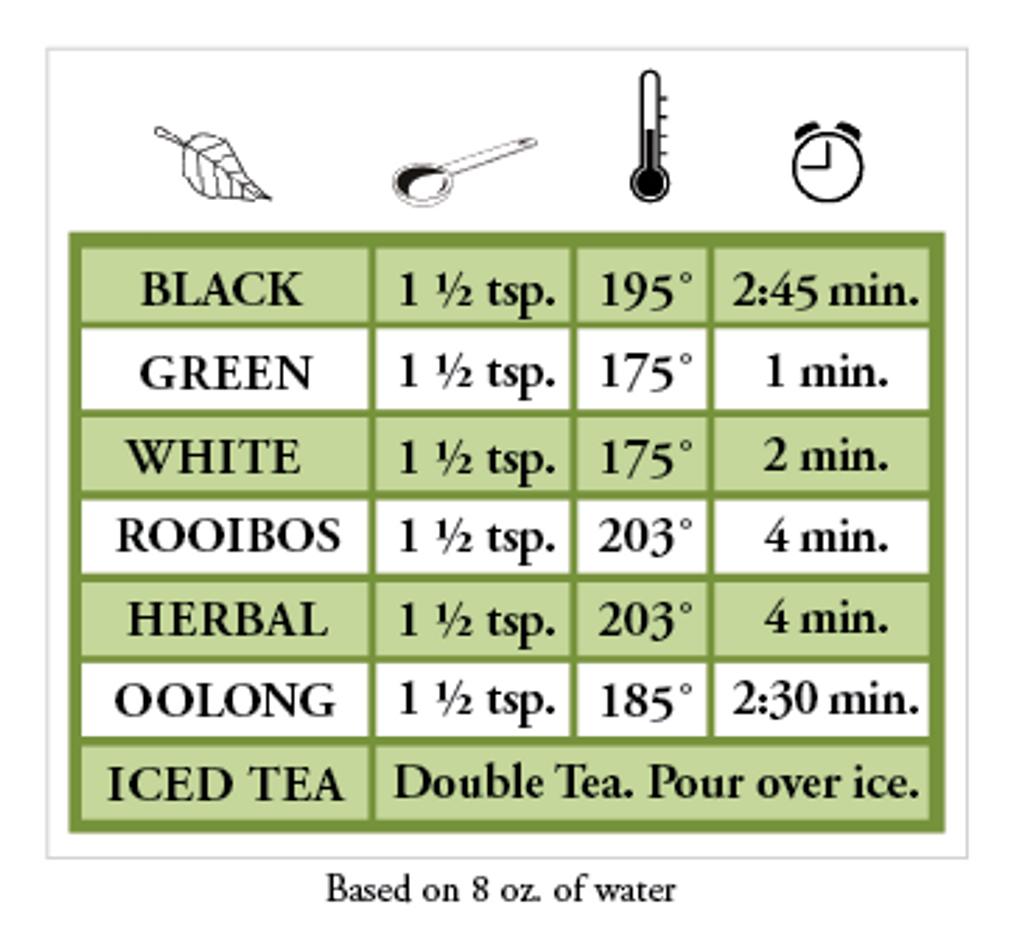 Nelson's Tea Brewing Chart