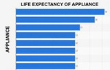 Life Expectancy of Kitchen Appliances