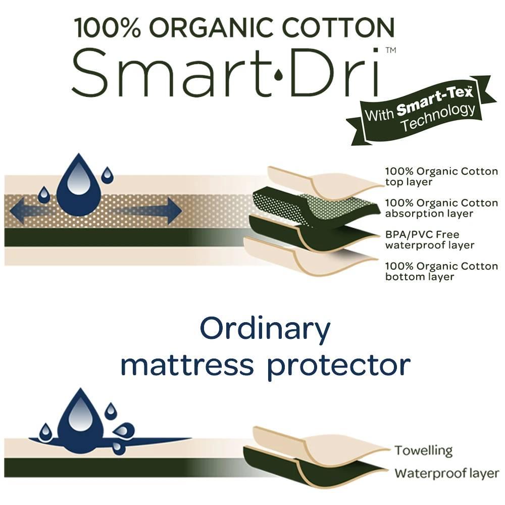 Living Textiles Organic Smart-Dri Cot Protector