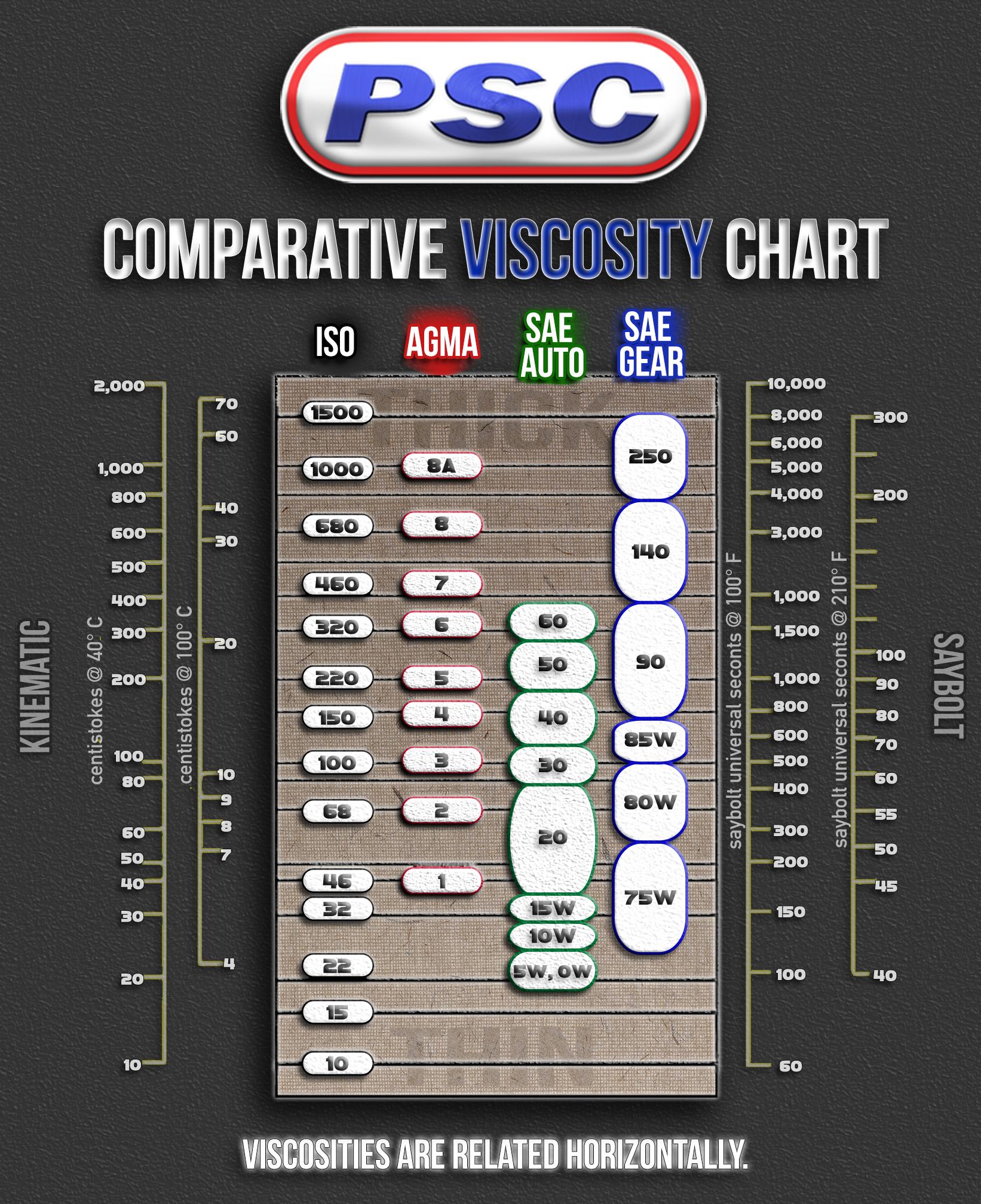 Compare oil viscosity for ISO VG, AGMA, SAE Auto, SAE Gear
