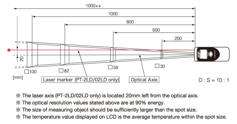 pt2ld-range.jpg