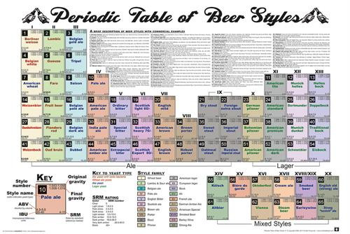 """Periodic Table of Beer Poster - 36"""" x 24"""""""