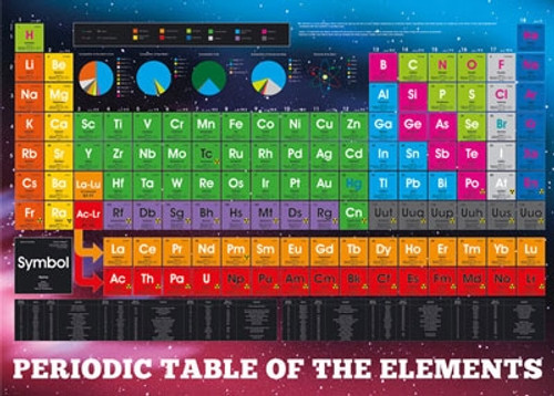 "Giant Poster - Periodic Table of Element - 54.6"" X 39"""