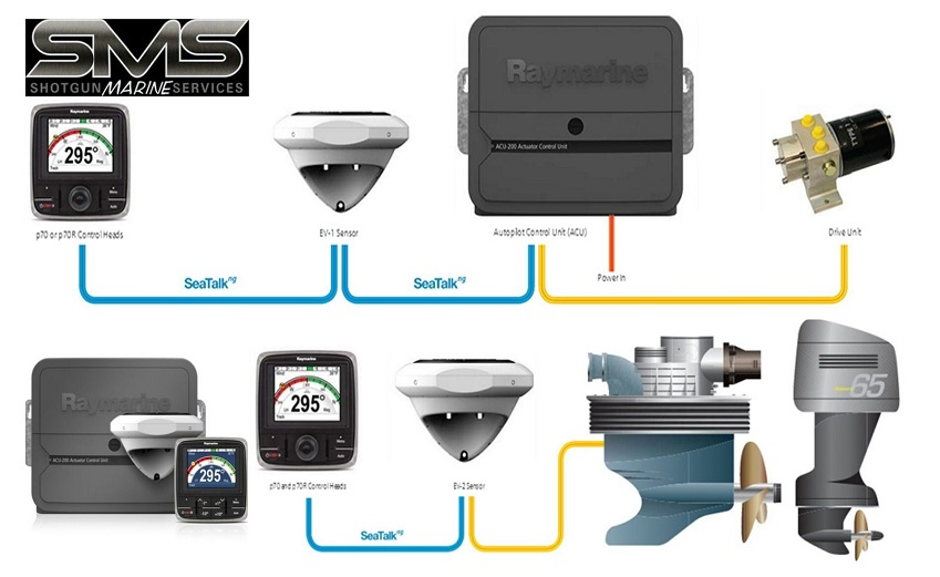 Our Raymarine Autopilot Systems
