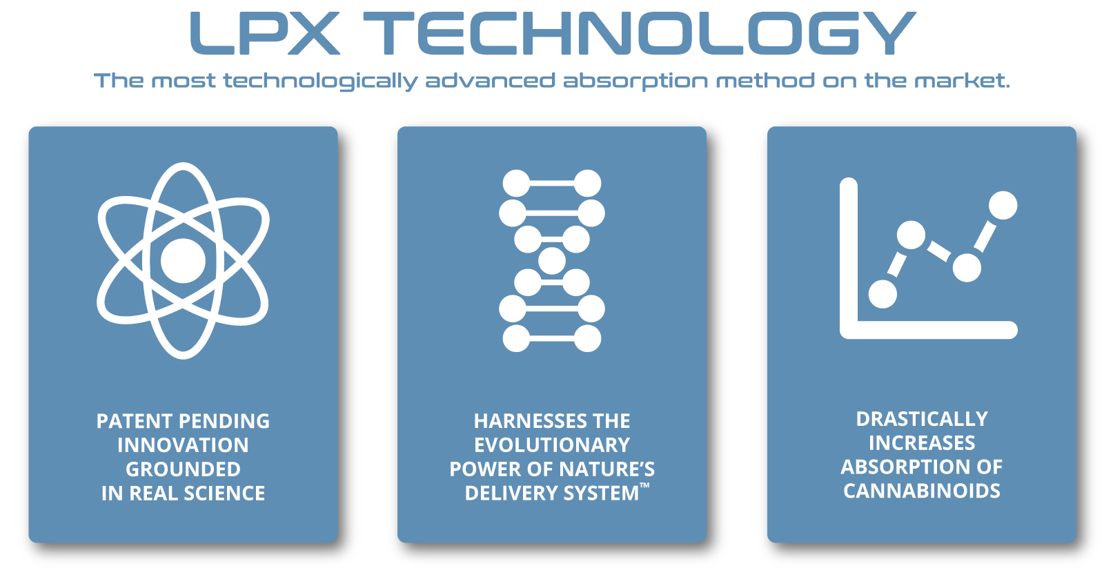 LPX-Technology-Advanced-CBD-Absorption