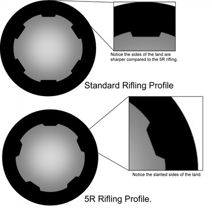 What and Why 5R Rifling? - Faxon Firearms