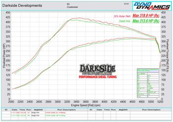 Used Custom Darkside GTB2566VK (BMW Housing) Turbo Kit for 1.9 8v TDI Engines (Ibiza, Polo, Fabia)
