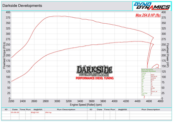 Darkside GTB Turbo Kit for 2.0 TDI CR DFS MK4 VW Caddy