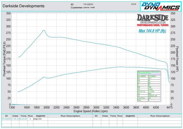 1.6 TDI Graph