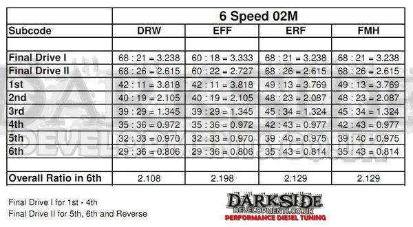 02m-gear-ratios.jpg