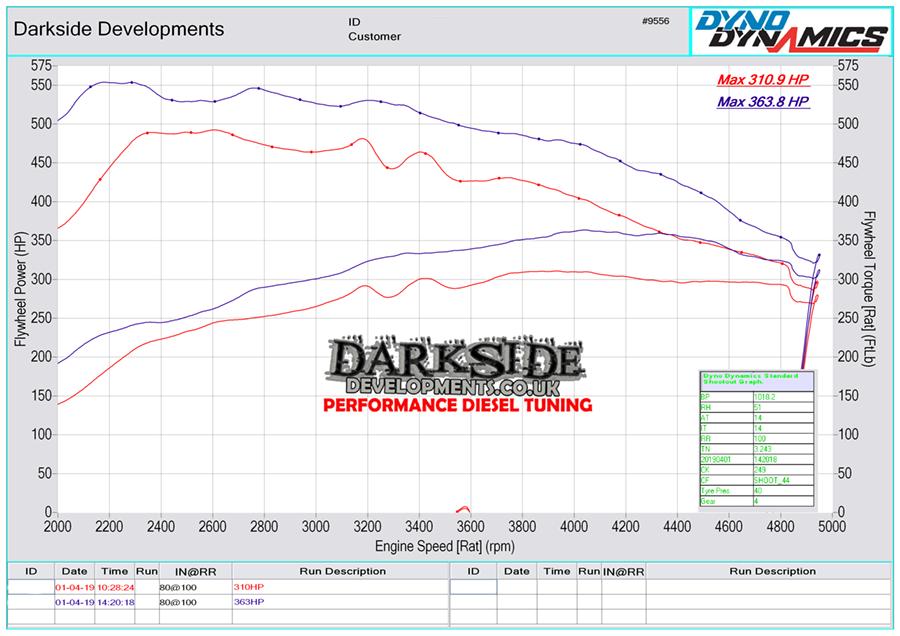 3.0 TDI CR CGQB / CVUA / CVUB / CVUC Dyno Graph