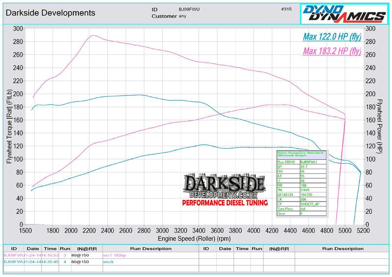 2.0 TDI 16v CR CBDC / CLCA Dyno Graph