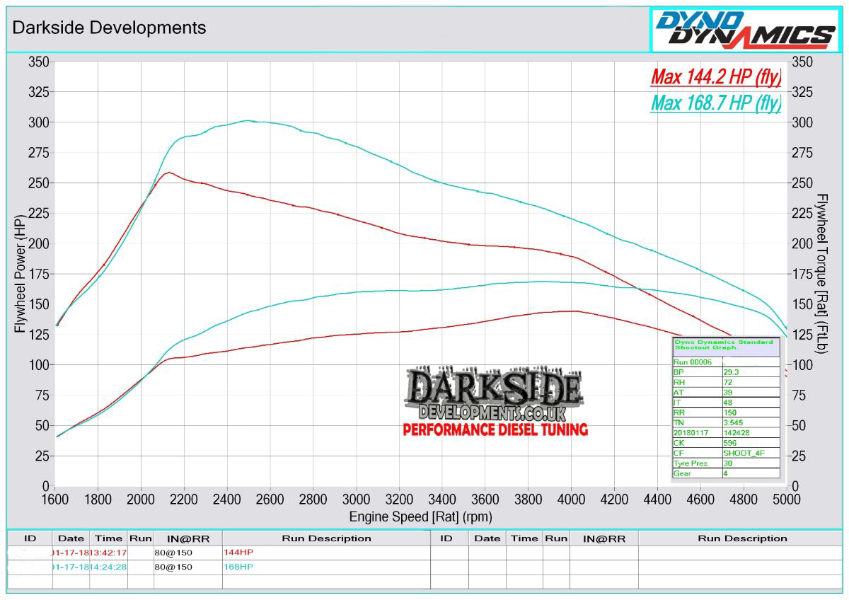 1.9 TDI 8v PD AVF / AWX / ASZ / BLT Dyno Graph