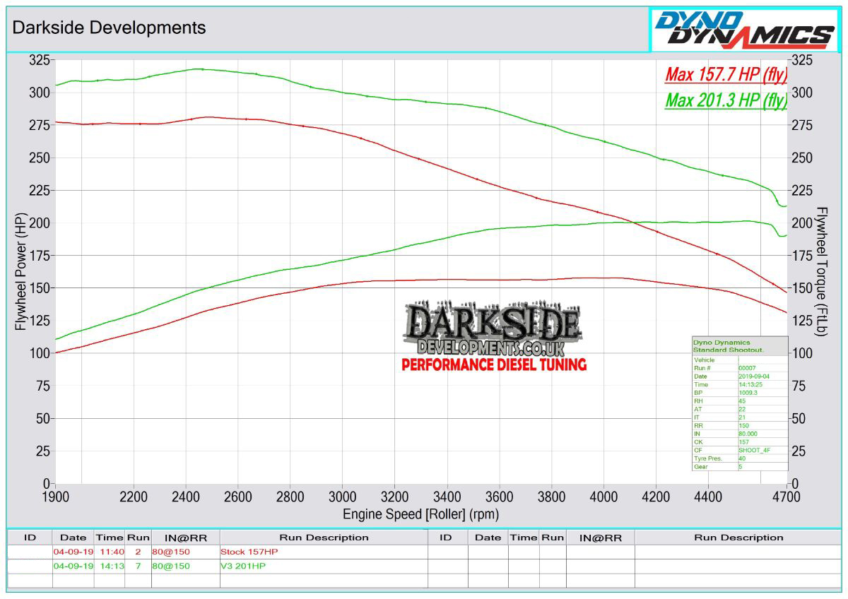 N47 20d Dyno Graph
