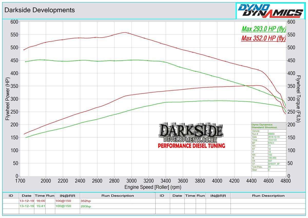 M57 35d Dyno Graph