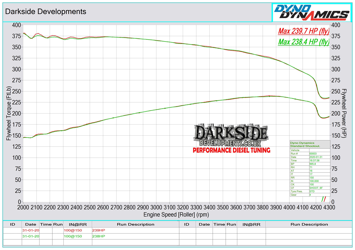 M57 25d Dyno Graph