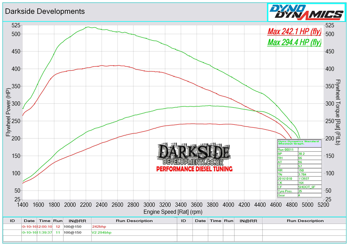 M57 30d Dyno Graph
