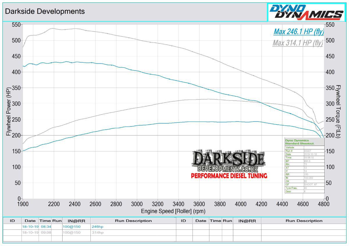 N57 30d Dyno Graph