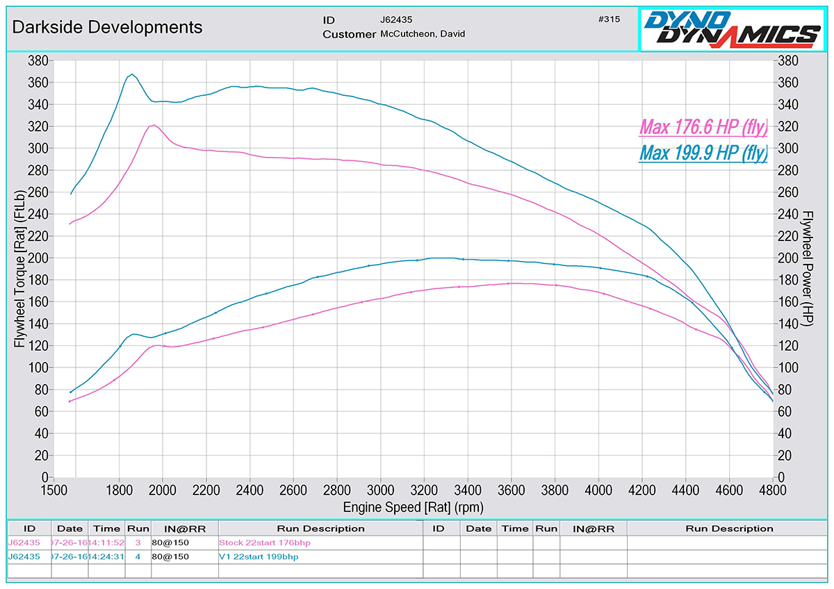 2.5 TDI PD BPC / AXE Dyno Graph
