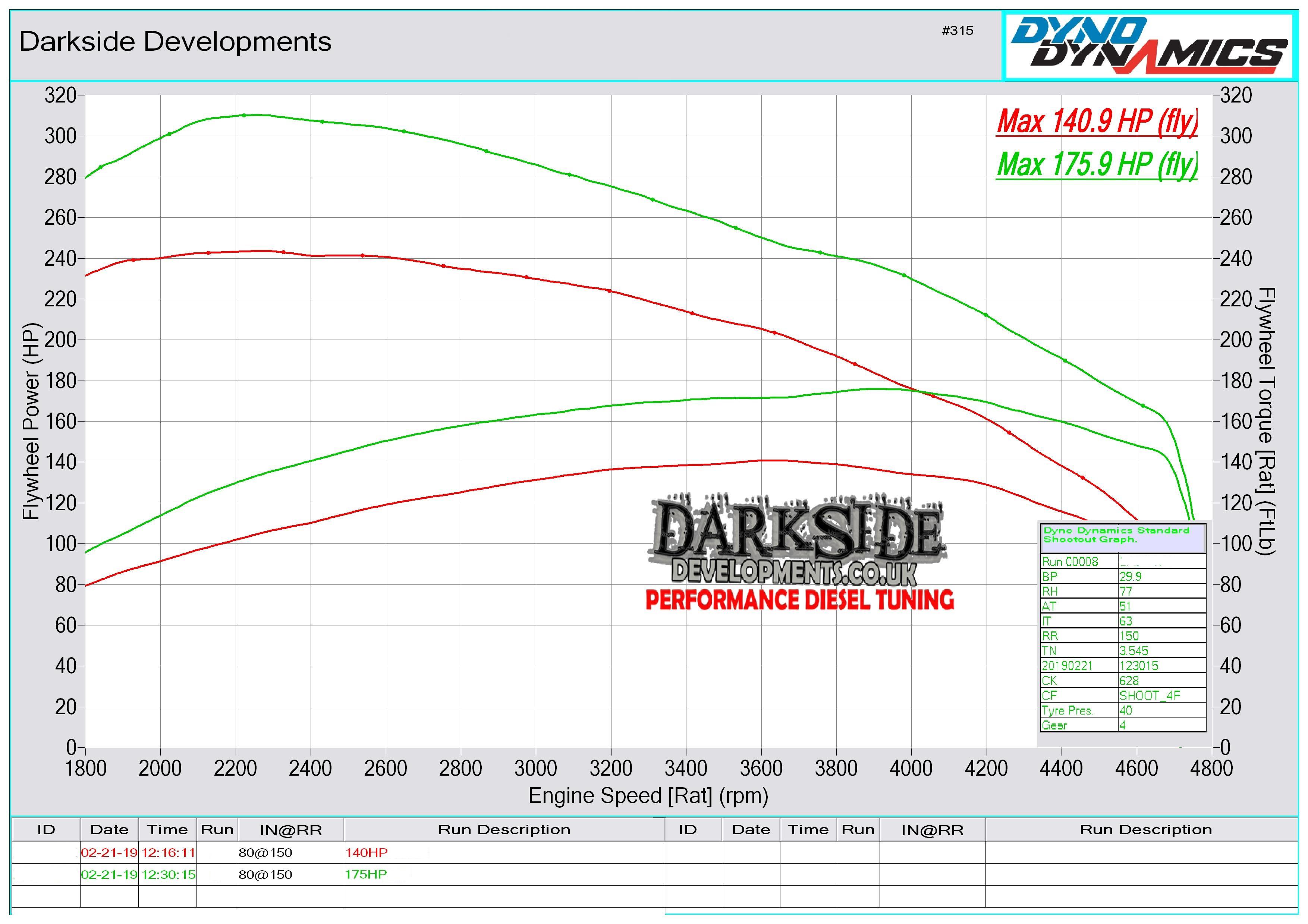 2.0 TDI 16v CR CAAE / CAAC / CCHA Dyno Graph