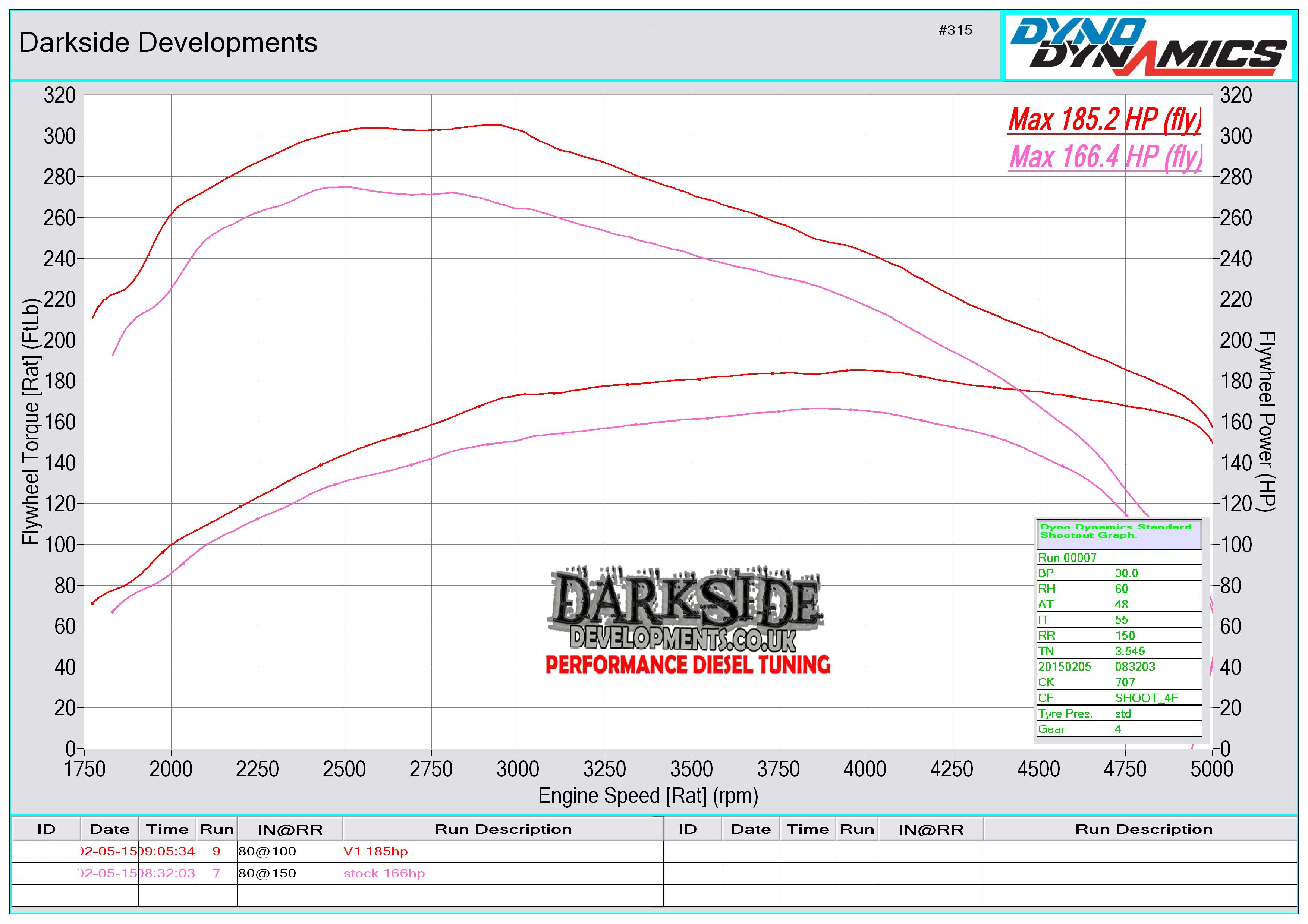2.0 TDI 16v CR CFCA (These engine always fail to achieve stock power) Dyno Graph