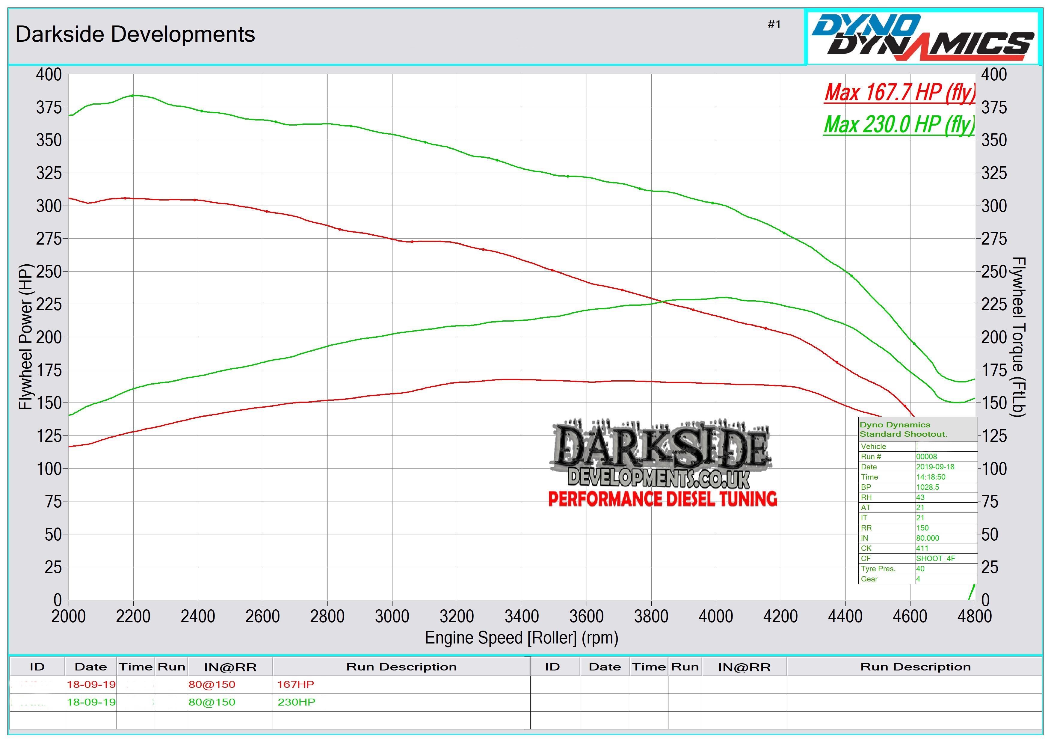 2.0 TDI 16v CR CXEB Dyno Graph