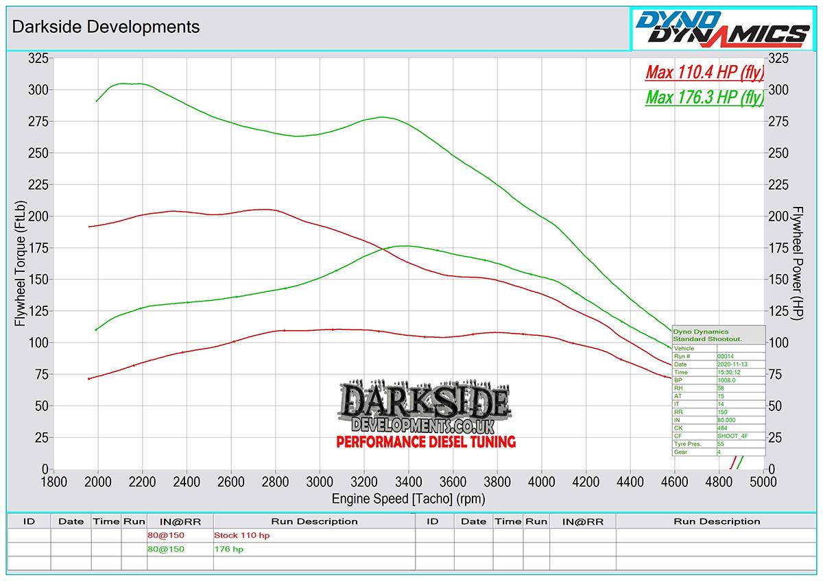 2.0 TDI 16v CR CXGA / CXGB / CXHB Dyno Graph