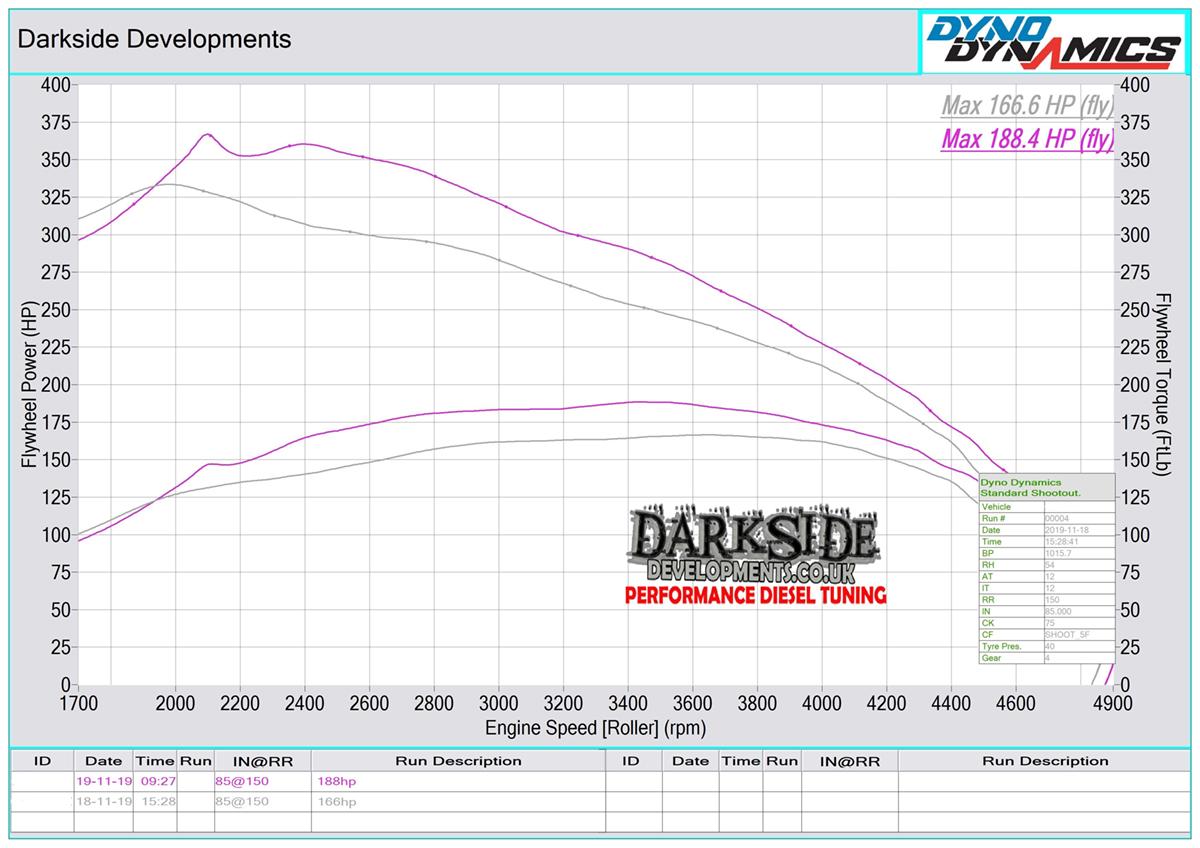 2.5 TDI PD BNZ / AXD Dyno Graph