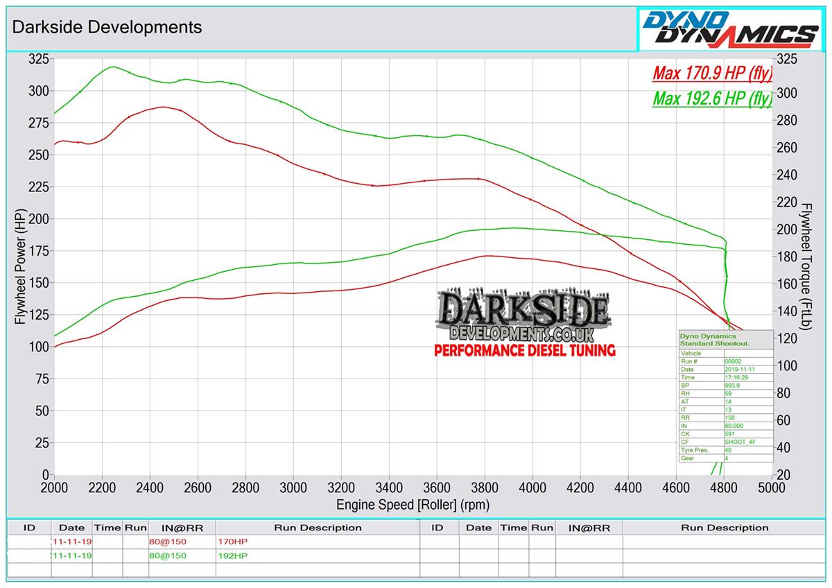 1.9 TDI 8v PD BUK / BPX Dyno Graph
