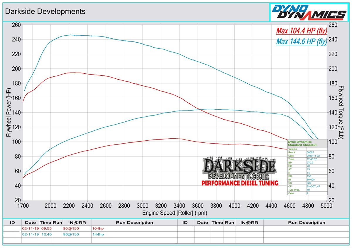 1.6 TDI 16v CR CAYE / CAYA / CAYC / CAYD / CLNA / CLSA Dyno Graph