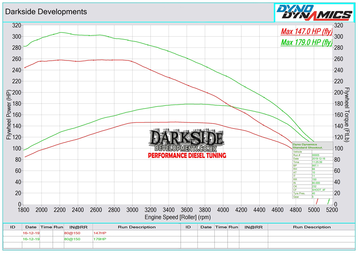 2.0 TDI 16v CR DFSC, CUUF, DFSF, CUUD, DFSD, CUUA, CUUE, DFSE, DEKA, DFSB, DELA, CVCA, CUVC, CUUB Dyno Graph