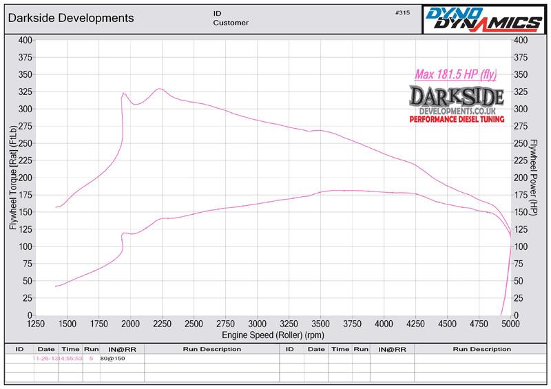 2.0 TDI 16v CR CBAA / CFAA / CAGA / CJCA / CJCB / CBAB / CBDB / CFFB / CJAA / CFHC / CFHD Dyno Graph