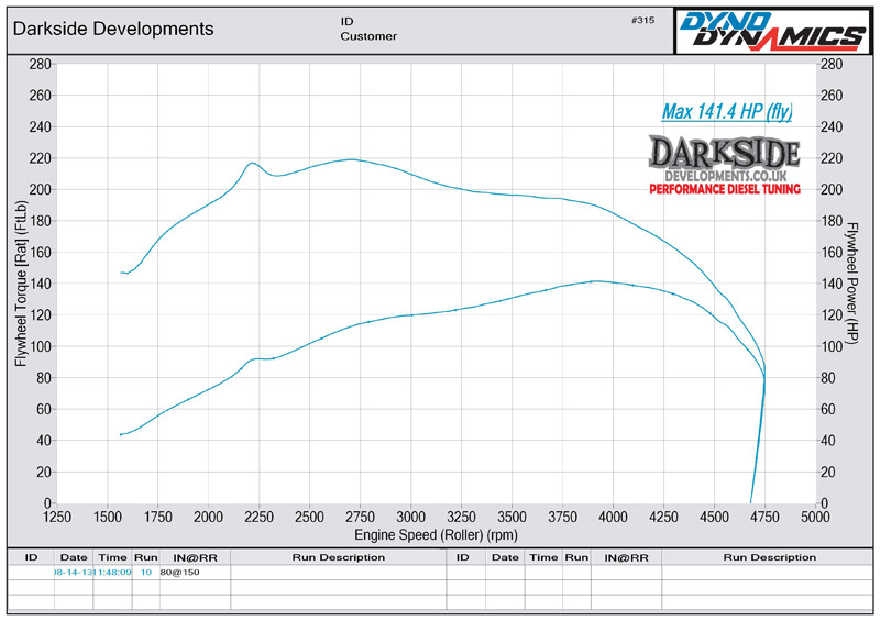 1.9 TDI 8v PD ATD / AXR / AVB Dyno Graph