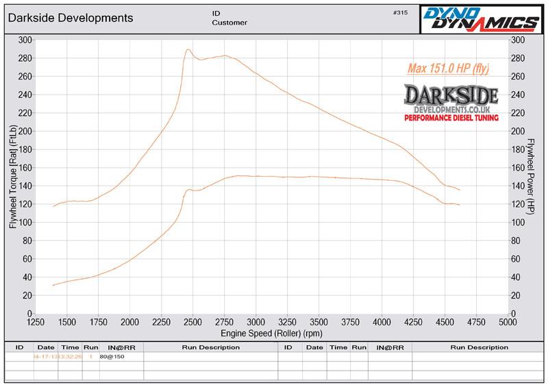 1.9 TDI 8v PD AJM / ATJ / AUY / BVK Dyno Graph