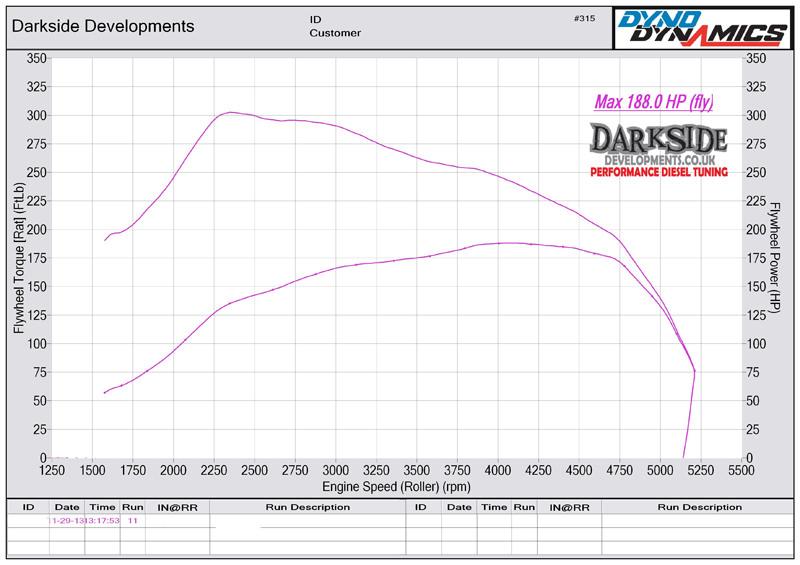 1.9 TDI 8v PD ARL / BTB Dyno Graph