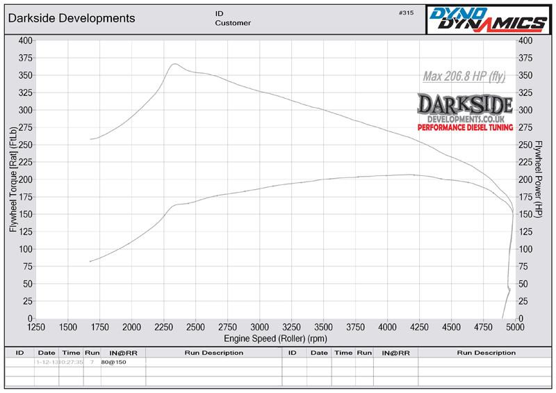2.0 TDI 16v CR CAHB / CGLA / CFGB / CBBB / CEGA / CFJA / CAHA / CGLB Dyno Graph