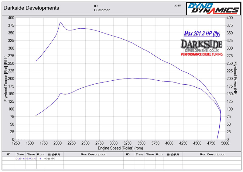 2.0 TDI 16v PPD BMN / BMR Dyno Graph