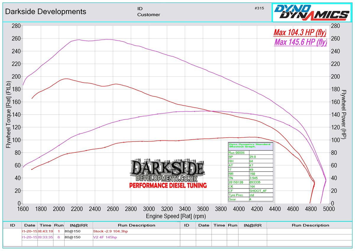 1.9 TDI 8v PD BRU / BXF / BXJ / ANU Dyno Graph