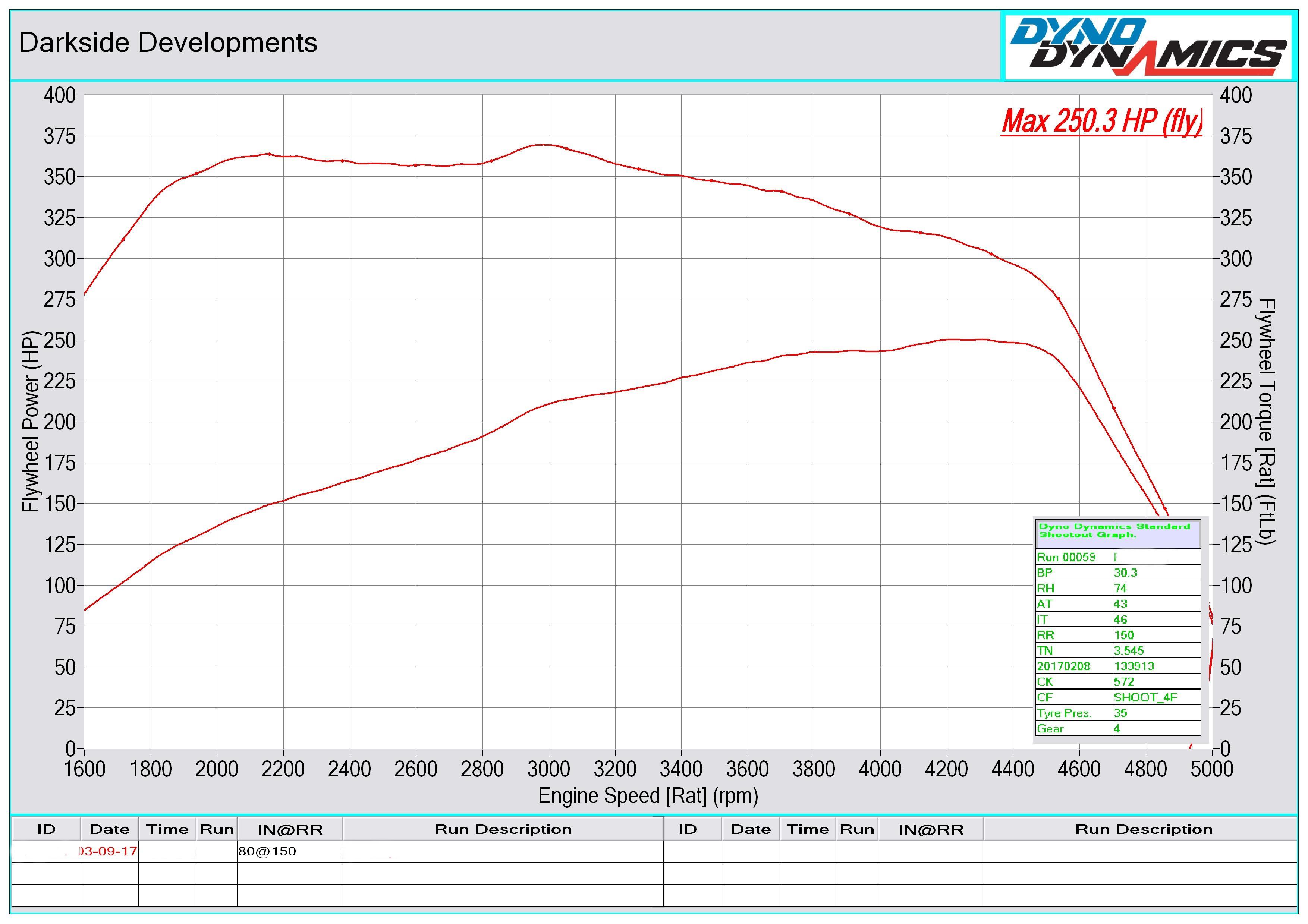 N47 23d Dyno Graph