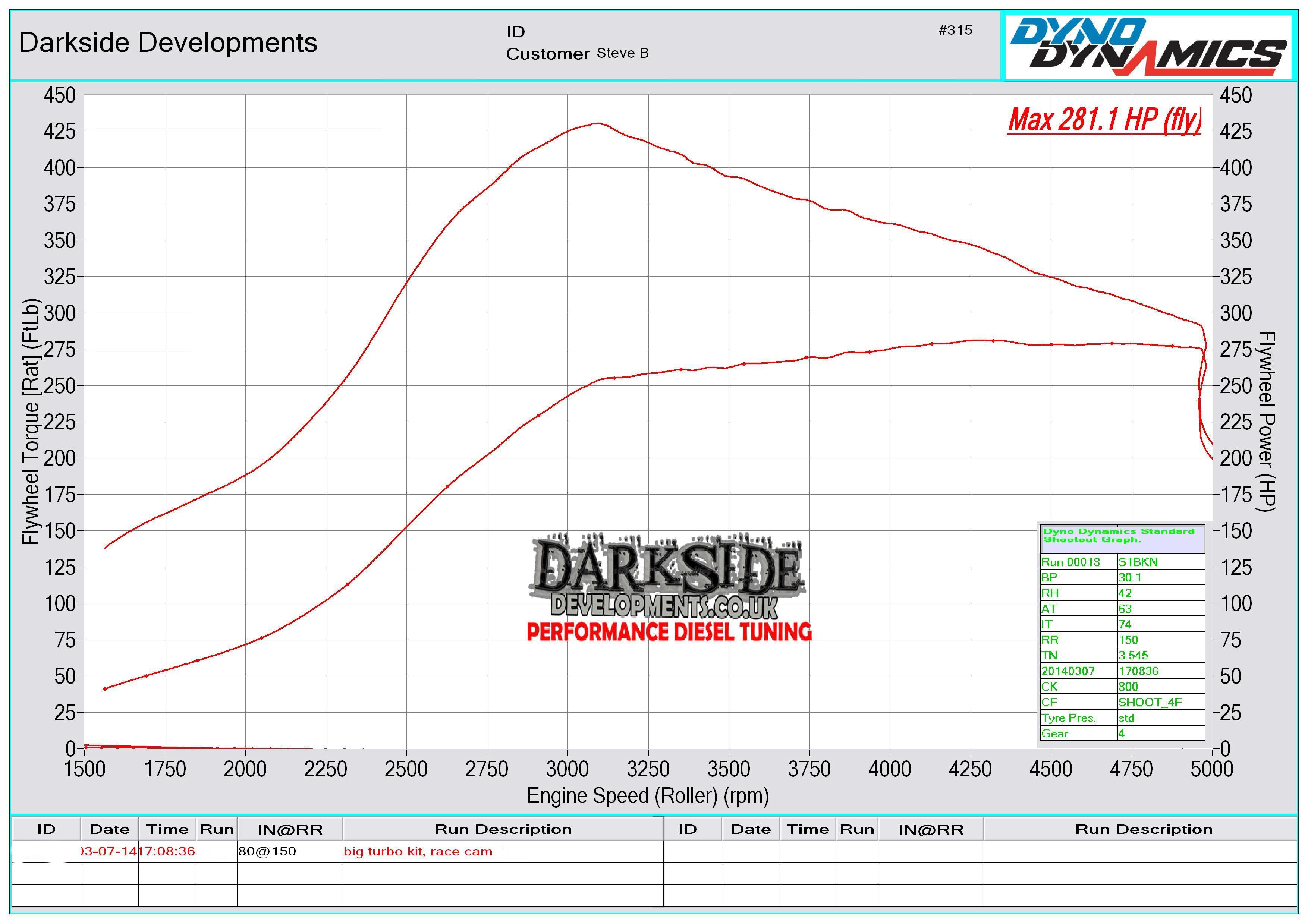 steve-bracken-281-graph.jpg