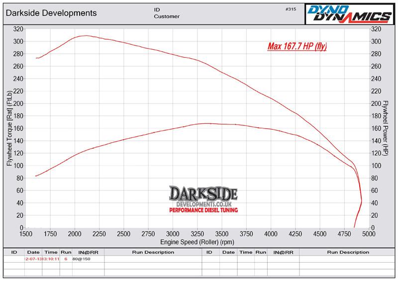2.0 TDI 16v CR CAAA / CAAB Dyno Graph