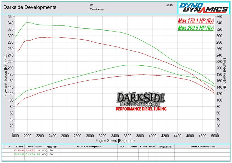 2.0 TDI 16v CR CUNA / CUPA / DFMA Dyno Graph