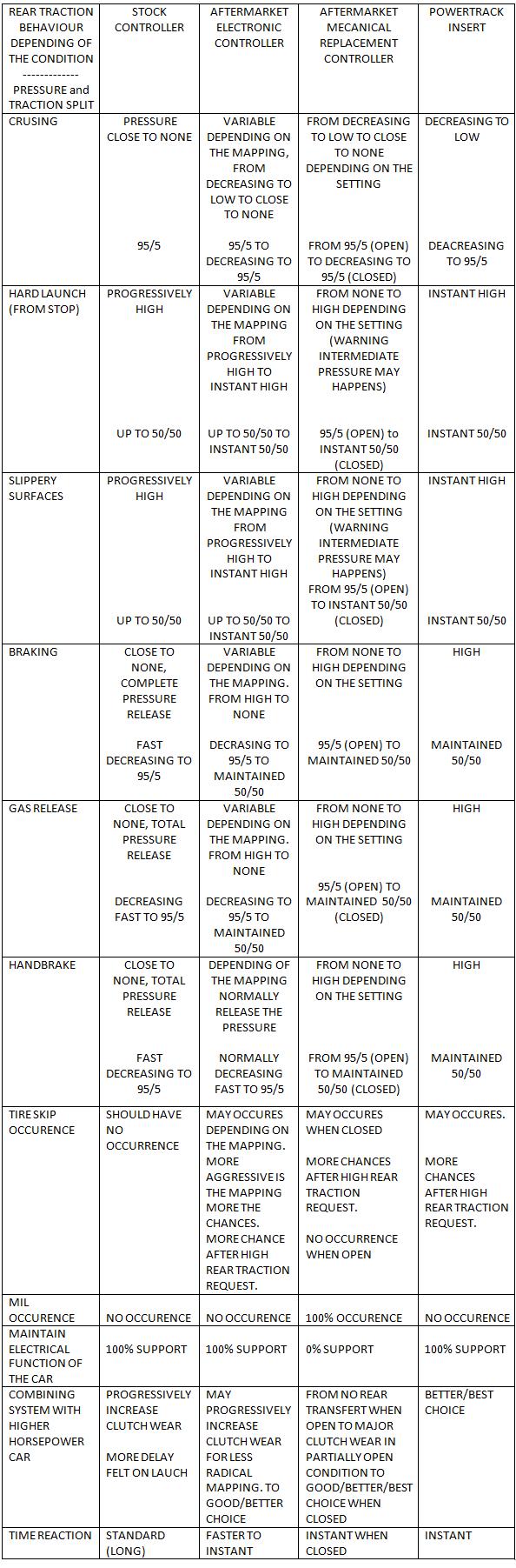 YHW Powertrack Insert for Haldex First Generation - 50/50 on